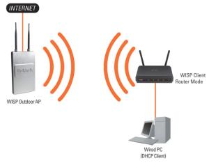 mode routeur client WISP